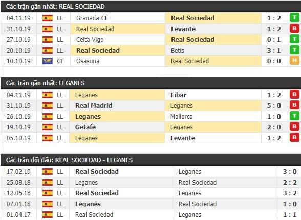 Thành tích và kết quả đối đầu Real Sociedad vs Leganes