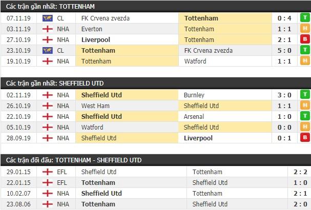 Thành tích và kết quả đối đầu Tottenham vs Sheffield Utd