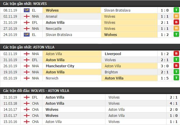 Thành tích và kết quả đối đầu Wolves vs Aston Villa
