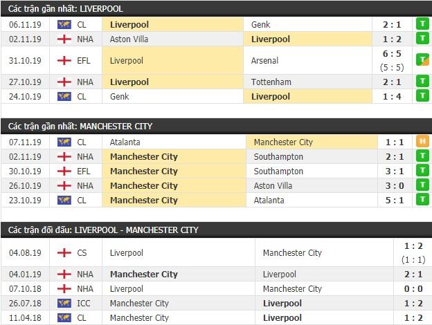 Thành tích và kết quả đối đầu Liverpool vs Man City