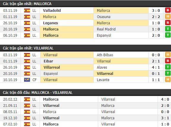 Thành tích và kết quả đối đầu Mallorca vs Villarreal