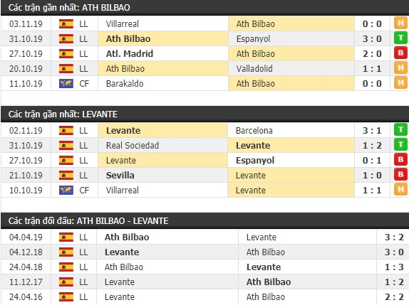 Thành tích và kết quả đối đầu Ath Bilbao vs Levante