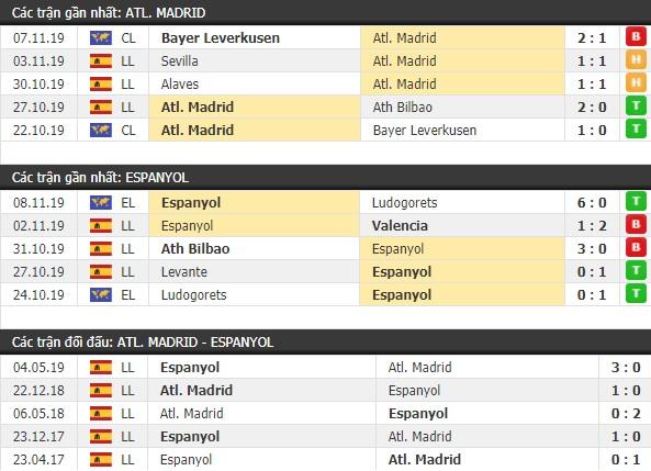 Thành tích và kết quả đối đầu Atletico Madrid vs Espanyol