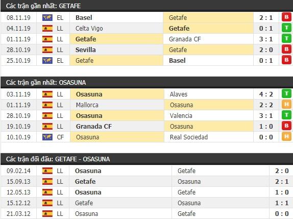 Thành tích và kết quả đối đầu Getafe vs Osasuna