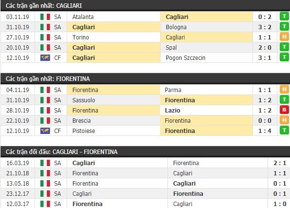 Thành tích và kết quả đối đầu Cagliari vs Fiorentina