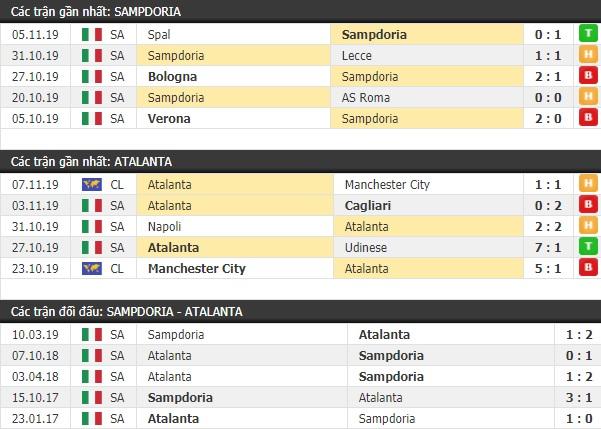 Thành tích và kết quả đối đầu Sampdoria vs Atalanta