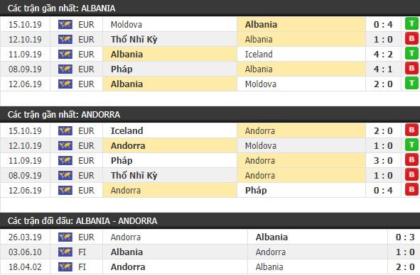Thành tích và kết quả đối đầu Albania vs Andorra
