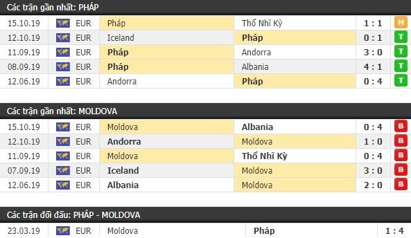 Thành tích và kết quả đối đầu Pháp vs Moldova
