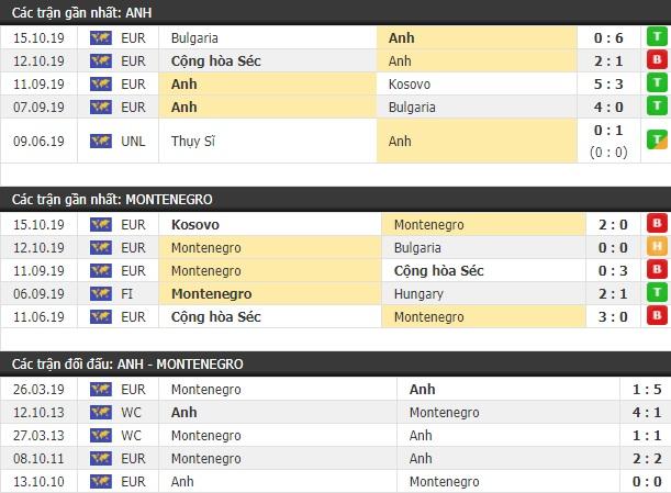 Thành tích và kết quả đối đầu Anh vs Montenegro