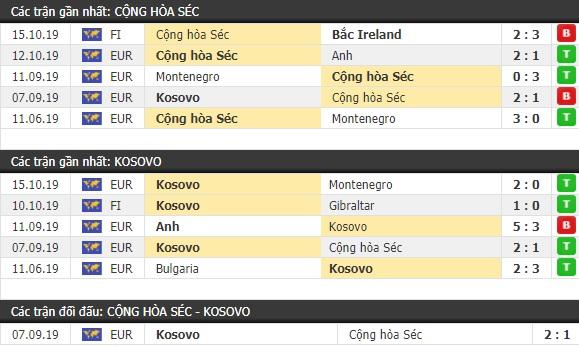 Thành tích và kết quả đối đầu CH Séc vs Kosovo