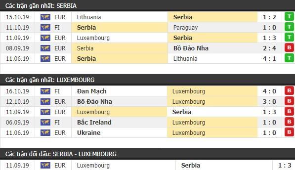 Thành tích và kết quả đối đầu Serbia vs Luxembourg