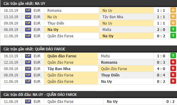 Thành tích và kết quả đối đầu Na Uy vs Faroe