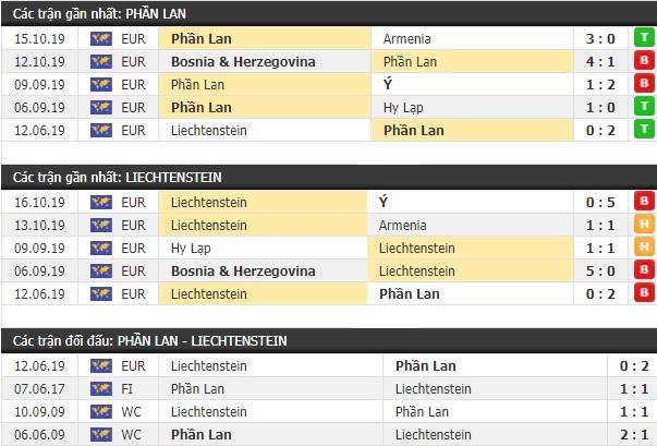Thành tích và kết quả đối đầu Phần Lan vs Liechtenstein