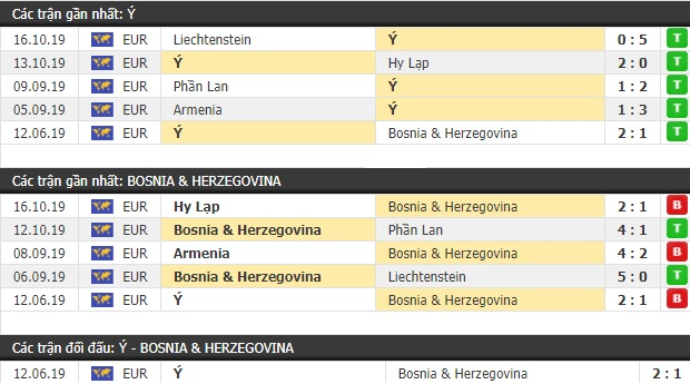 Thành tích và kết quả đối đầu Bosnia Herzegovina vs Italia