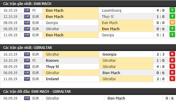 Thành tích và kết quả đối đầu Đan Mạch vs Gibraltar