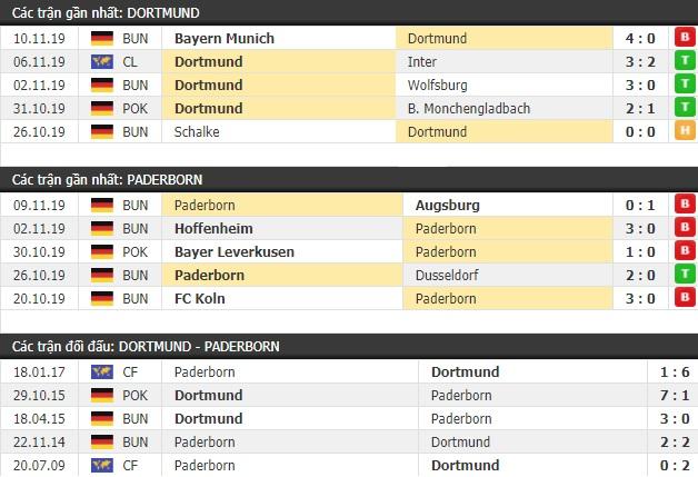 Thành tích và kết quả đối đầu Dortmund vs Paderborn