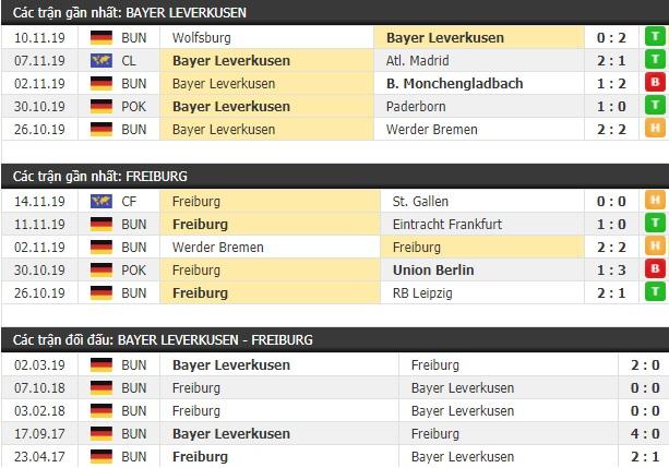 Thành tích và kết quả đối đầu Bayer Leverkusen vs Freiburg
