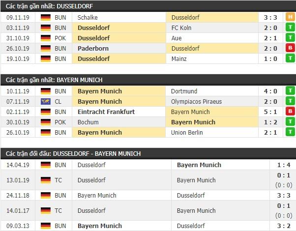 Thành tích và kết quả đối đầu Dusseldorf vs Bayern Munich