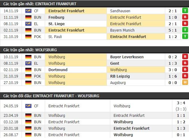 Thành tích và kết quả đối đầu Eintracht Frankfurt vs Wolfsburg