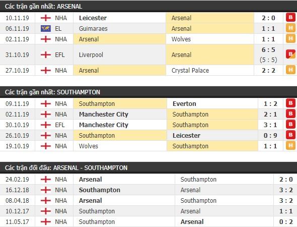 Thành tích và kết quả đối đầu Arsenal vs Southampton