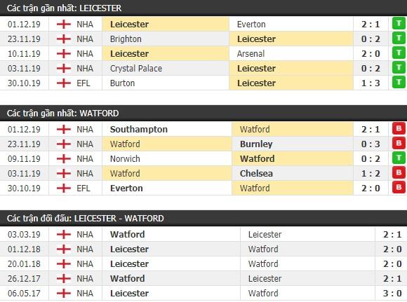 Thành tích và kết quả đối đầu Leicester vs Watford