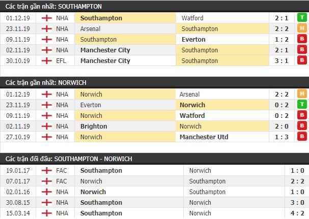 Thành tích và kết quả đối đầu Southampton vs Norwich