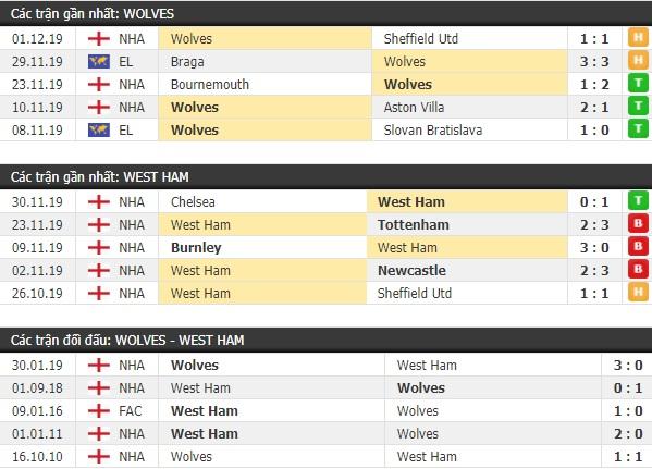 Thành tích và kết quả đối đầu Wolves vs West Ham
