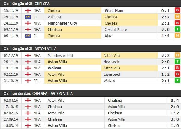 Thành tích và kết quả đối đầu Chelsea vs Aston Villa
