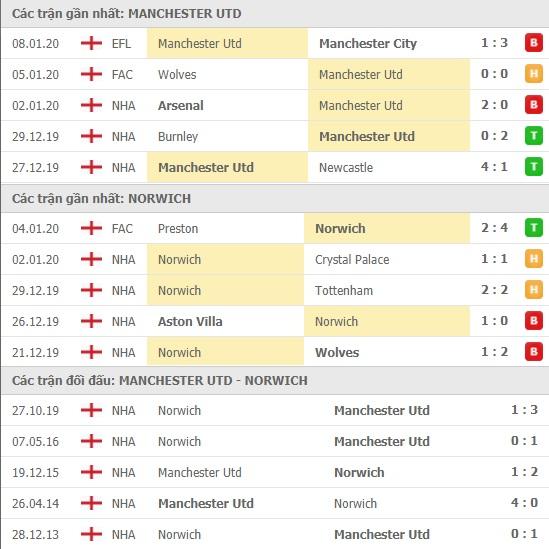 Thành tích và kết quả đối đầu Manchester United vs Norwich