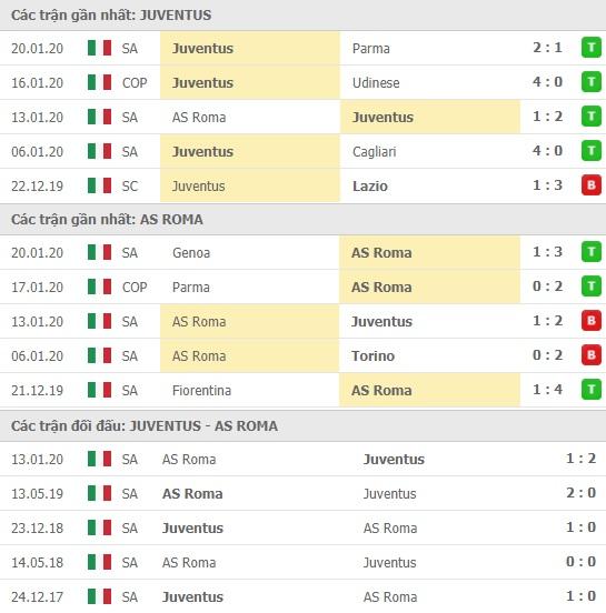 Thành tích và kết quả đối đầu Juventus vs AS Roma