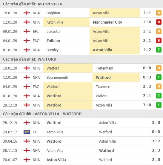 Thành tích và kết quả đối đầu Aston Villa vs Watford