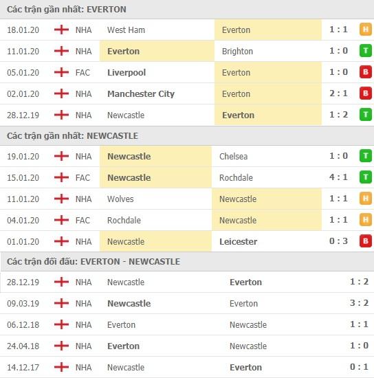 Thành tích và kết quả đối đầu Everton vs Newcastle