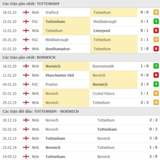 Thành tích và kết quả đối đầu Tottenham vs Norwich