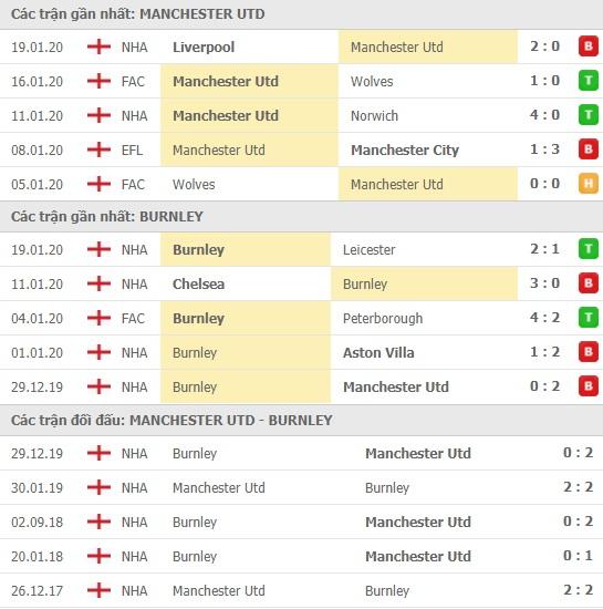 Thành tích và kết quả đối đầu Manchester United vs Burnley