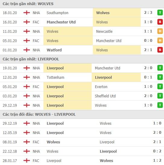 Thành tích và kết quả đối đầu Wolves vs Liverpool