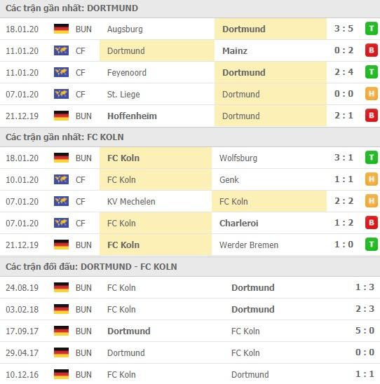 Thành tích và kết quả đối đầu Dortmund vs FC Koln