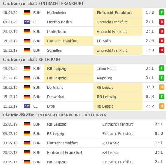 Thành tích và kết quả đối đầu Eintracht Frankfurt vs RB Leipzig