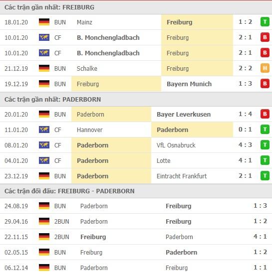 Thành tích và kết quả đối đầu Freiburg vs Paderborn