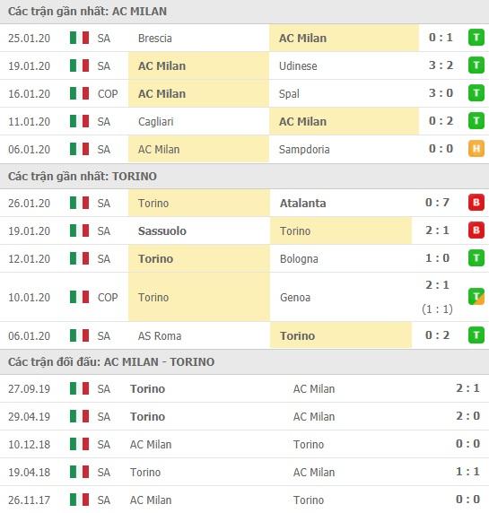 Thành tích và kết quả đối đầu AC Milan vs Torino