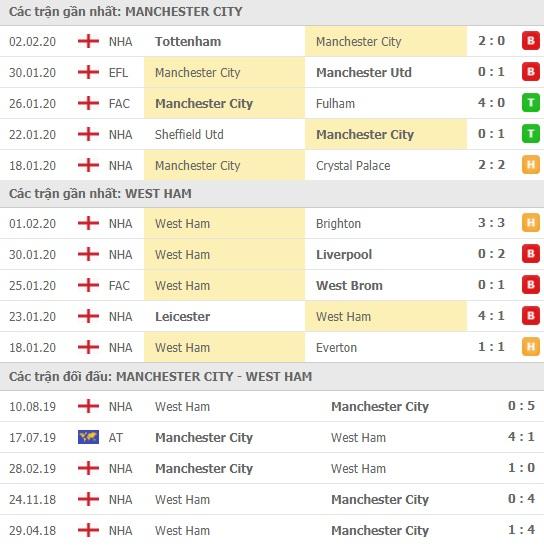 Thành tích và kết quả đối đầu Man City vs West Ham