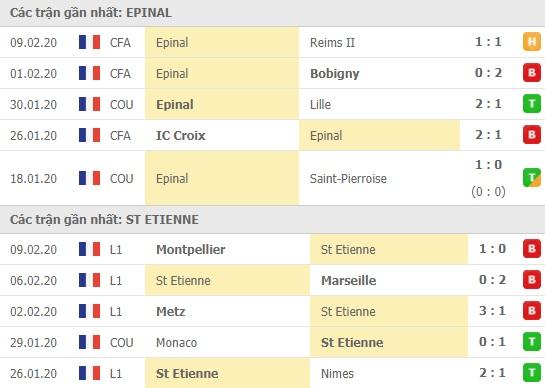 Thành tích và kết quả đối đầu Epinal vs St Etienne