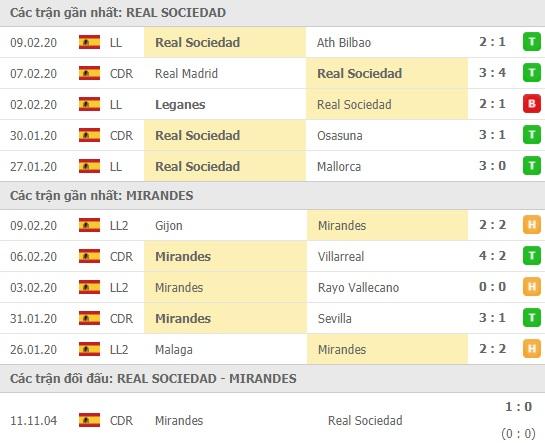 Thành tích và kết quả đối đầu Real Sociedad vs Mirandes
