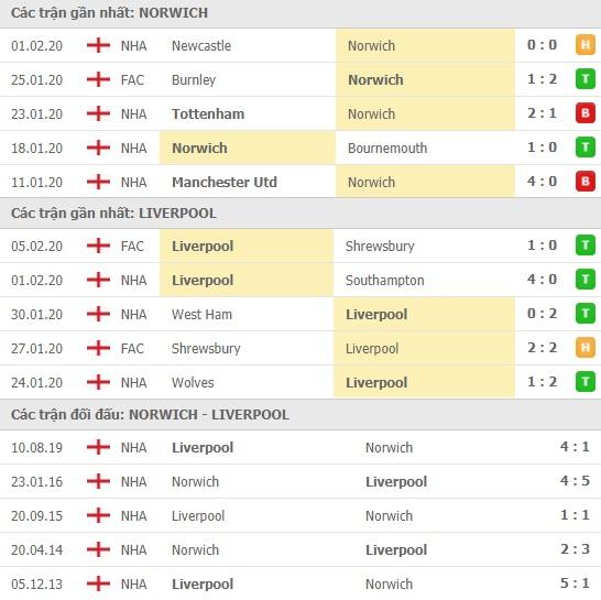 Thành tích và kết quả đối đầu Norwich vs Liverpool