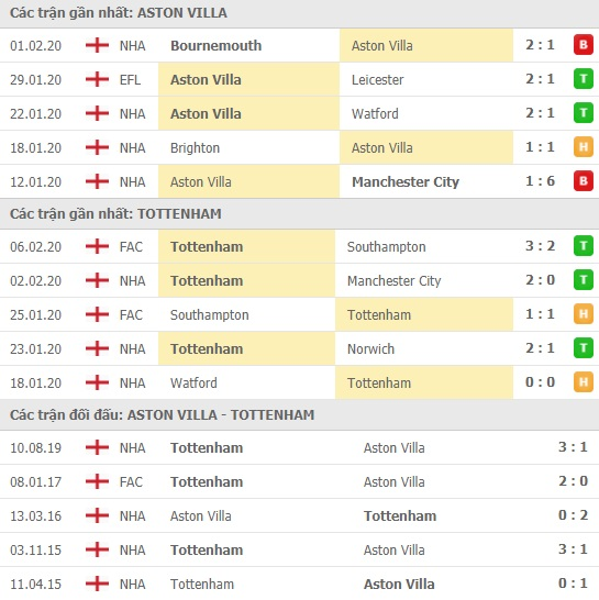 Thành tích và kết quả đối đầu Aston Villa vs Tottenham