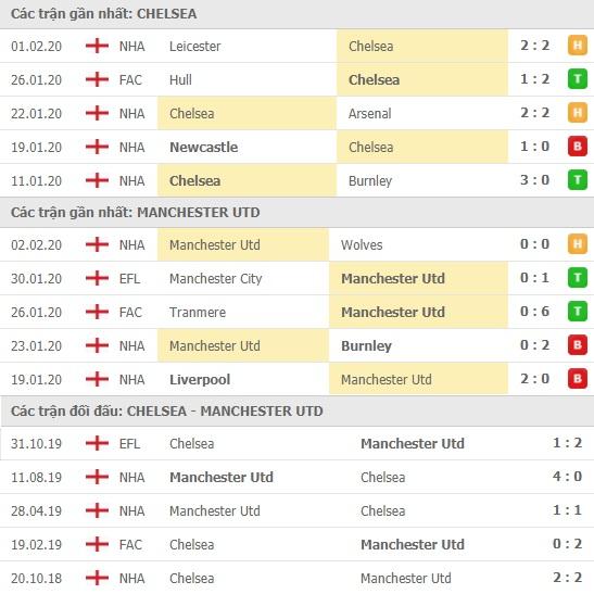 Thành tích và kết quả đối đầu Chelsea vs Manchester United