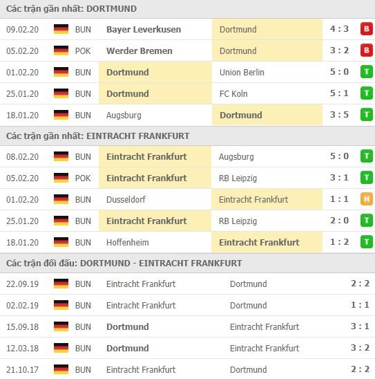 Thành tích và kết quả đối đầu Dortmund vs Eintracht Frankfurt