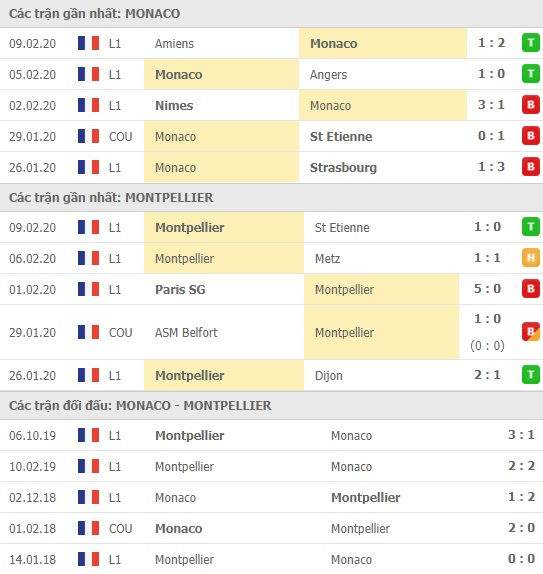 Thành tích và kết quả đối đầu Monaco vs Montpellier