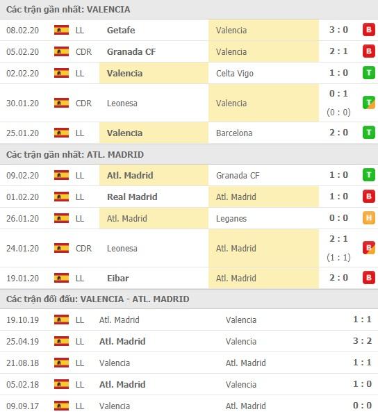 Thành tích và kết quả đối đầu Valencia vs Atletico Madrid