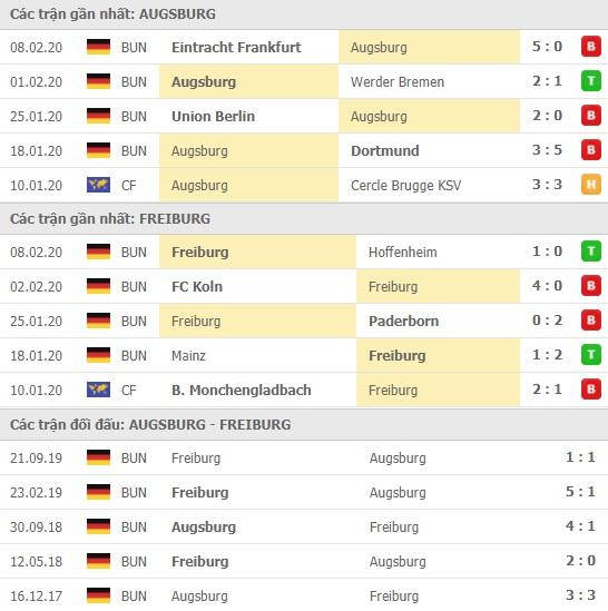 Thành tích và kết quả đối đầu Augsburg vs Freiburg