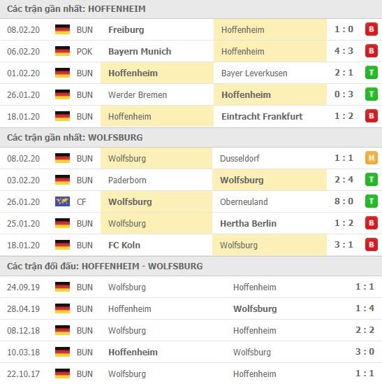 Thành tích và kết quả đối đầu Hoffenheim vs Wolfsburg
